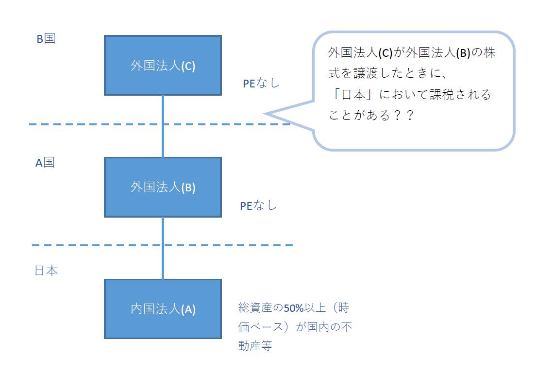 不動産関連法人の図