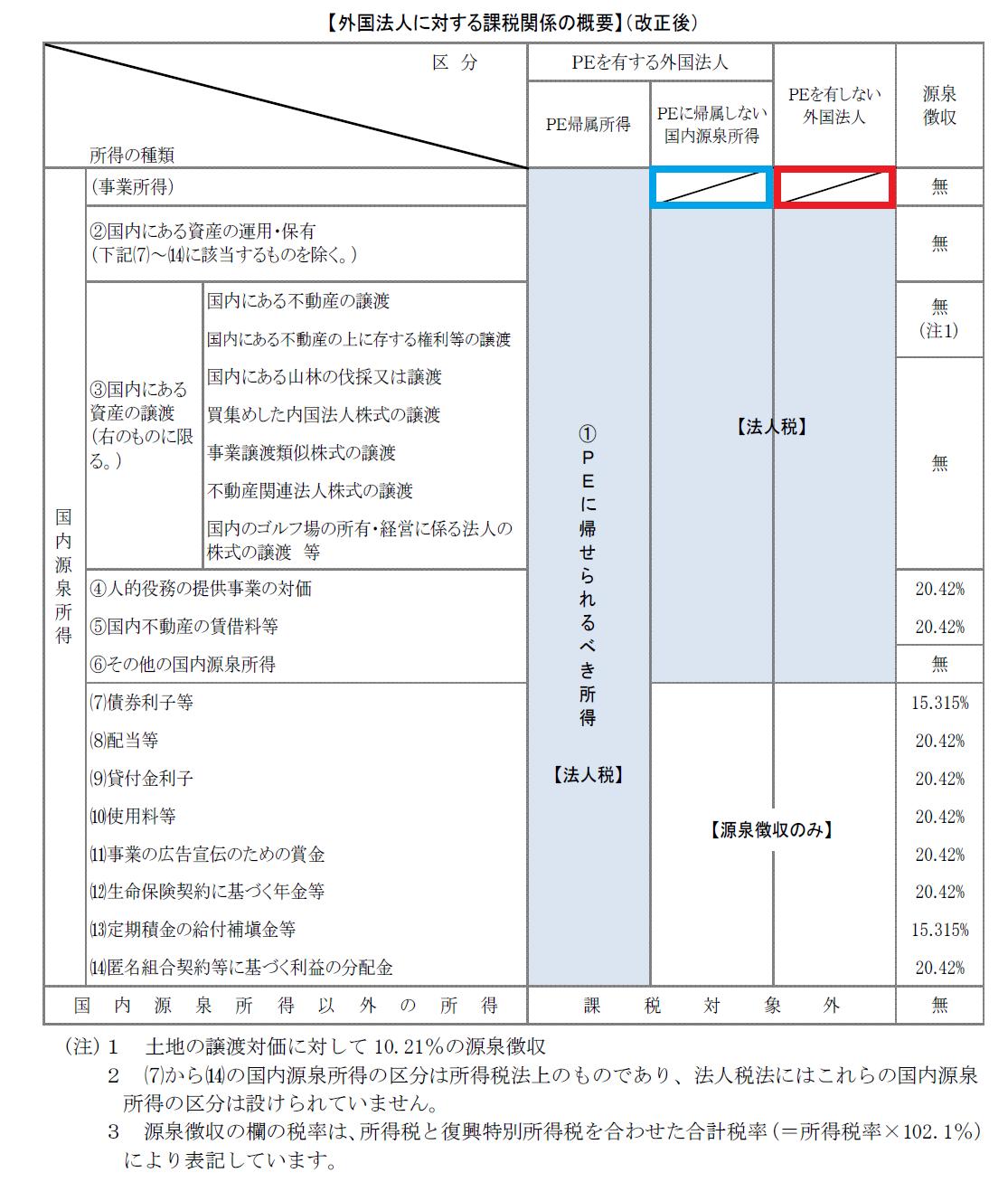 %e5%a4%96%e5%9b%bd%e6%b3%95%e4%ba%ba%e3%81%ab%e5%af%be%e3%81%99%e3%82%8b%e8%aa%b2%e7%a8%8e%e9%96%a2%e4%bf%82%e3%81%ae%e6%a6%82%e8%a6%81%ef%bc%88%e6%94%b9%e6%ad%a3%e5%be%8c%ef%bc%89